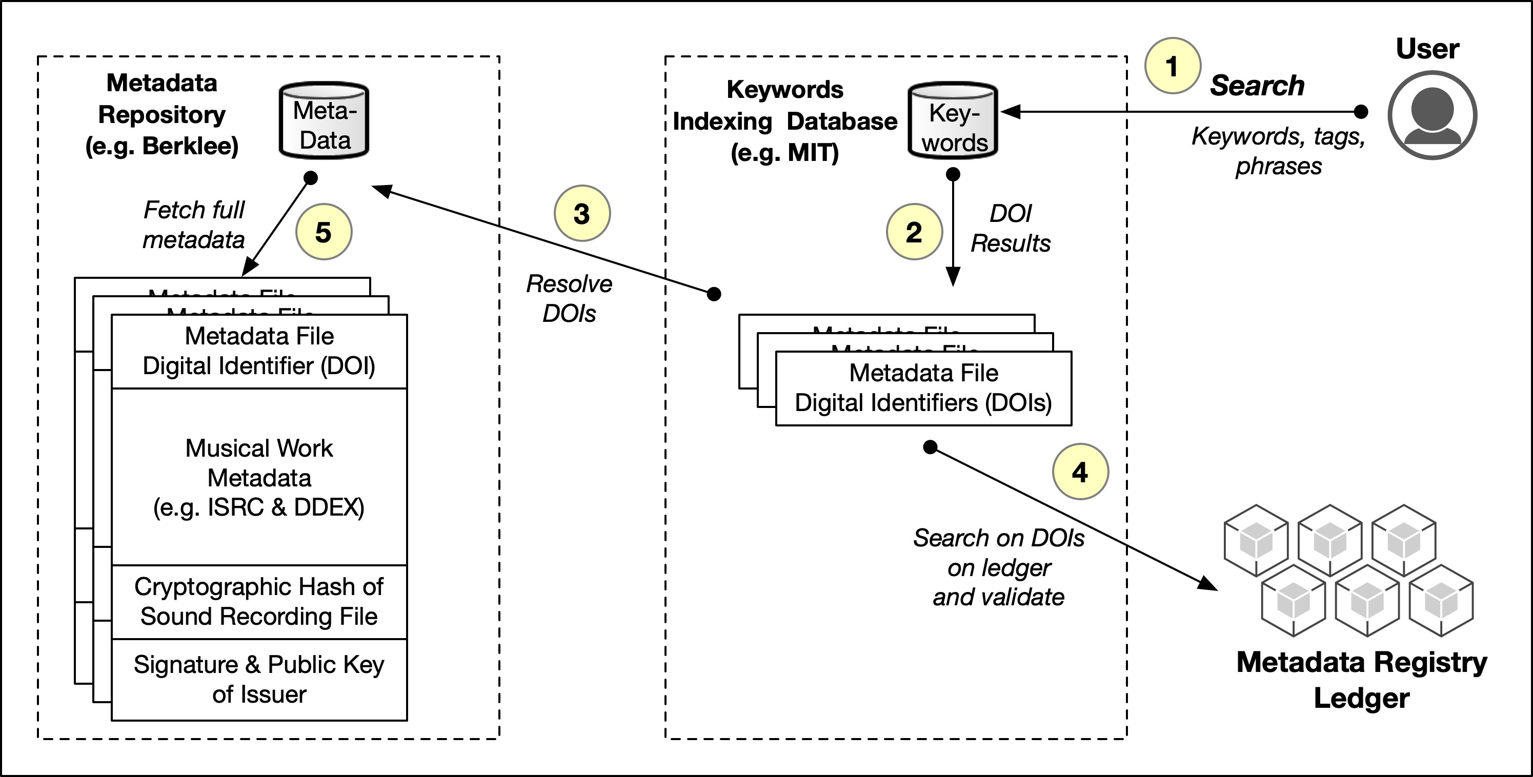 <p>Figure 9: Example of search and metadata lookups</p>