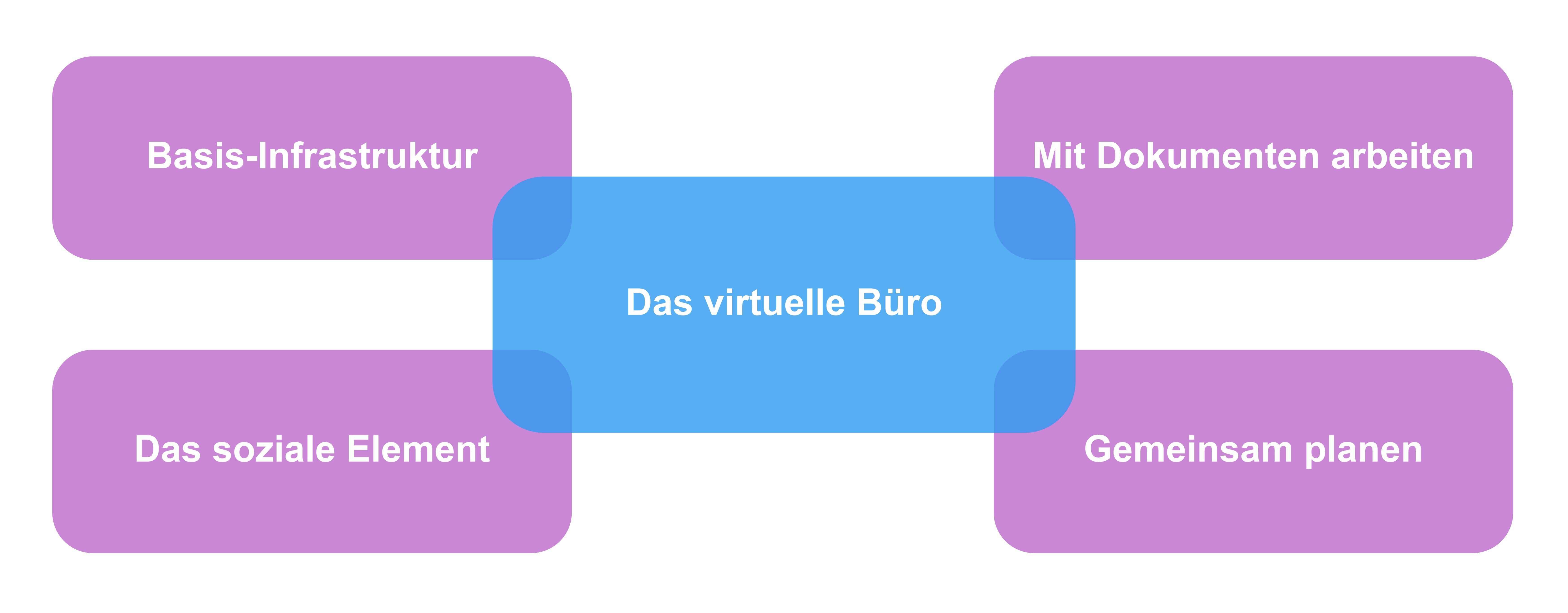 Aspekte des virtuellen Arbeitens