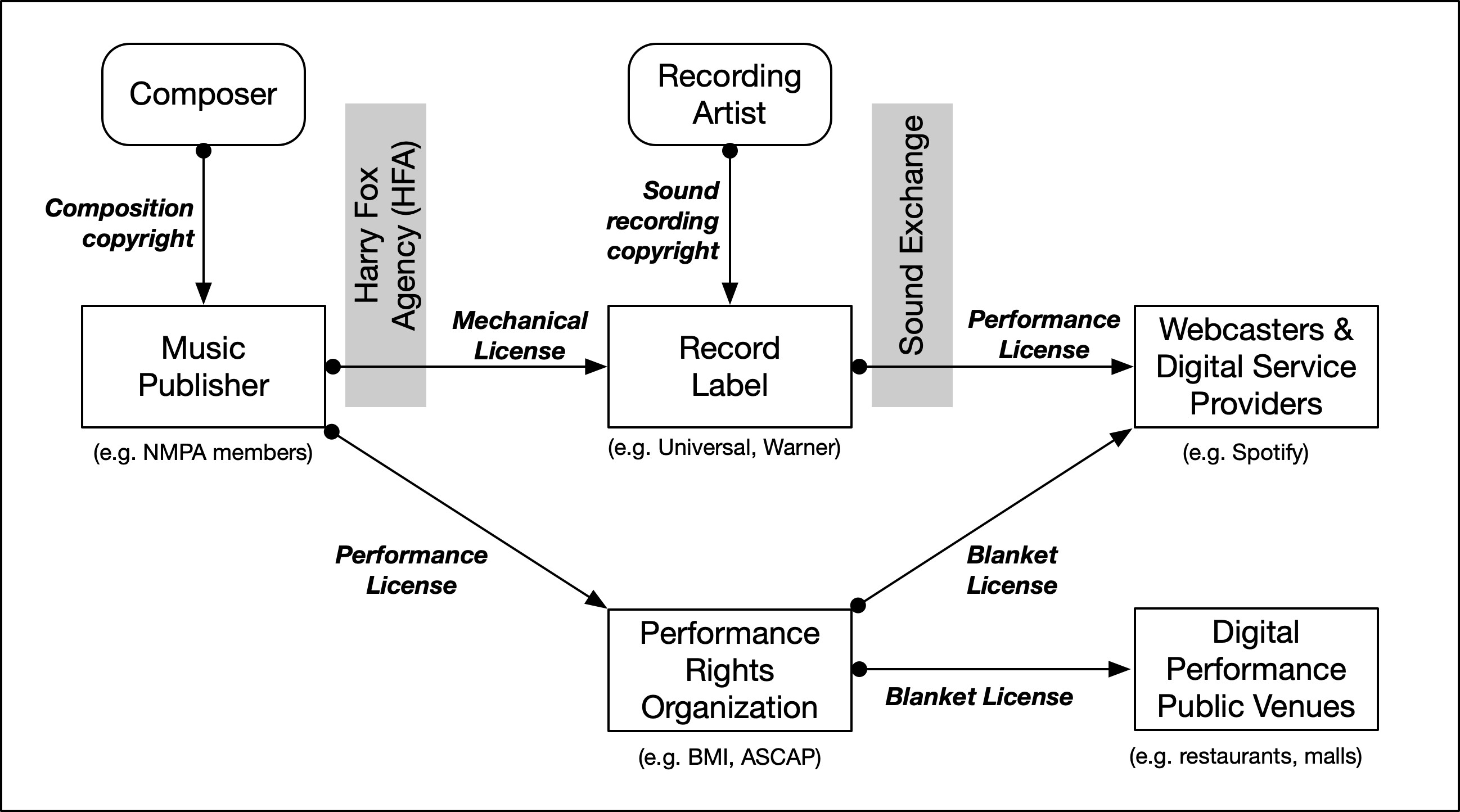 <p>Figure 2: Overview of the digital music licensing supply-chain</p>