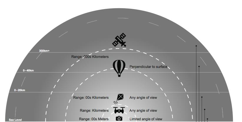 Chapter 2 - Democratizing Surveillance · The Good Drone: How
