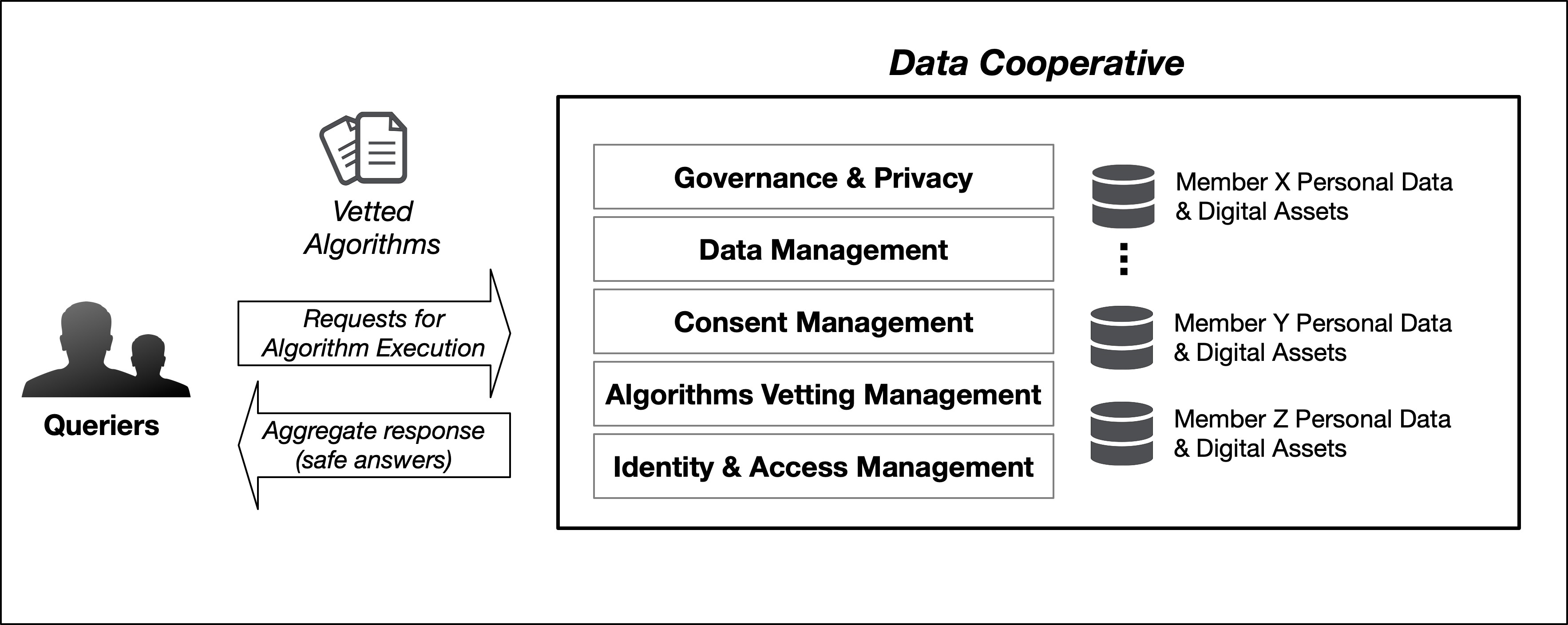 <p>Figure 1: Overview of the Data Cooperative based on the MIT Open Algorithms principles</p>