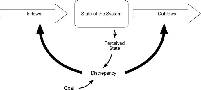 3  Theory of Change · Practice of Change