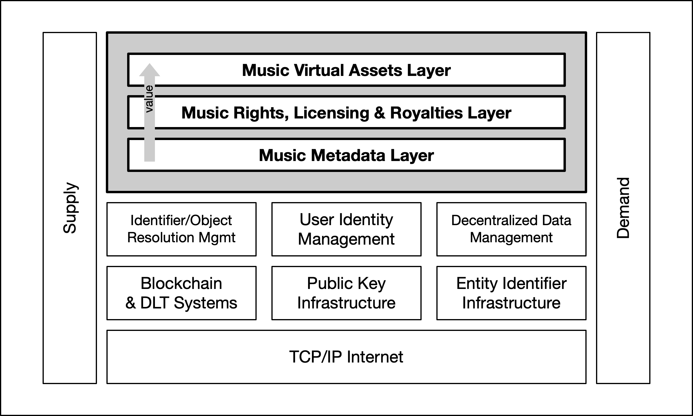 <p>Figure 10: The three infrastructures of the future digital music ecosystem</p>