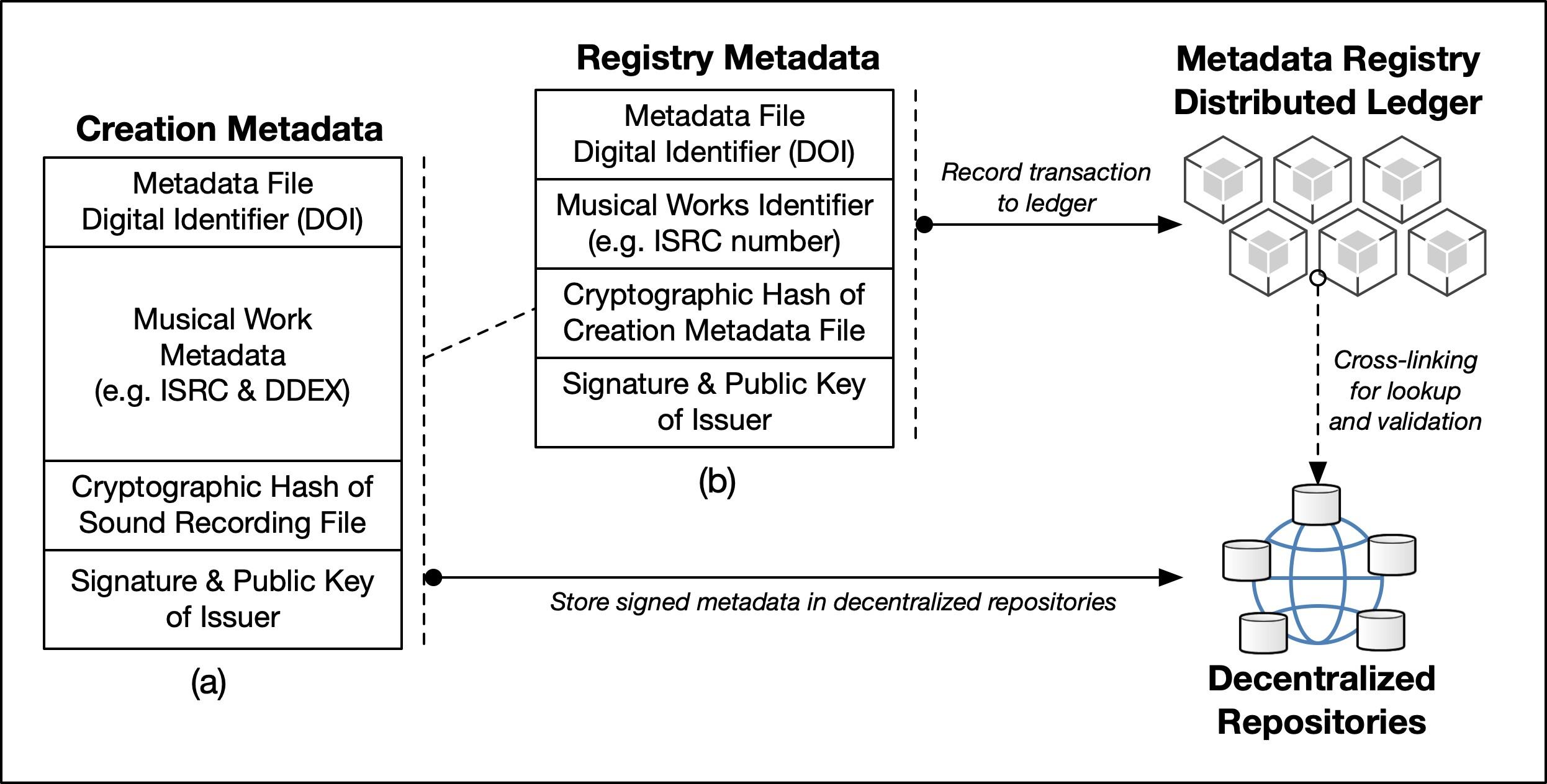 <p>Figure 5: Summary of the creation metadata and registry metadata</p>