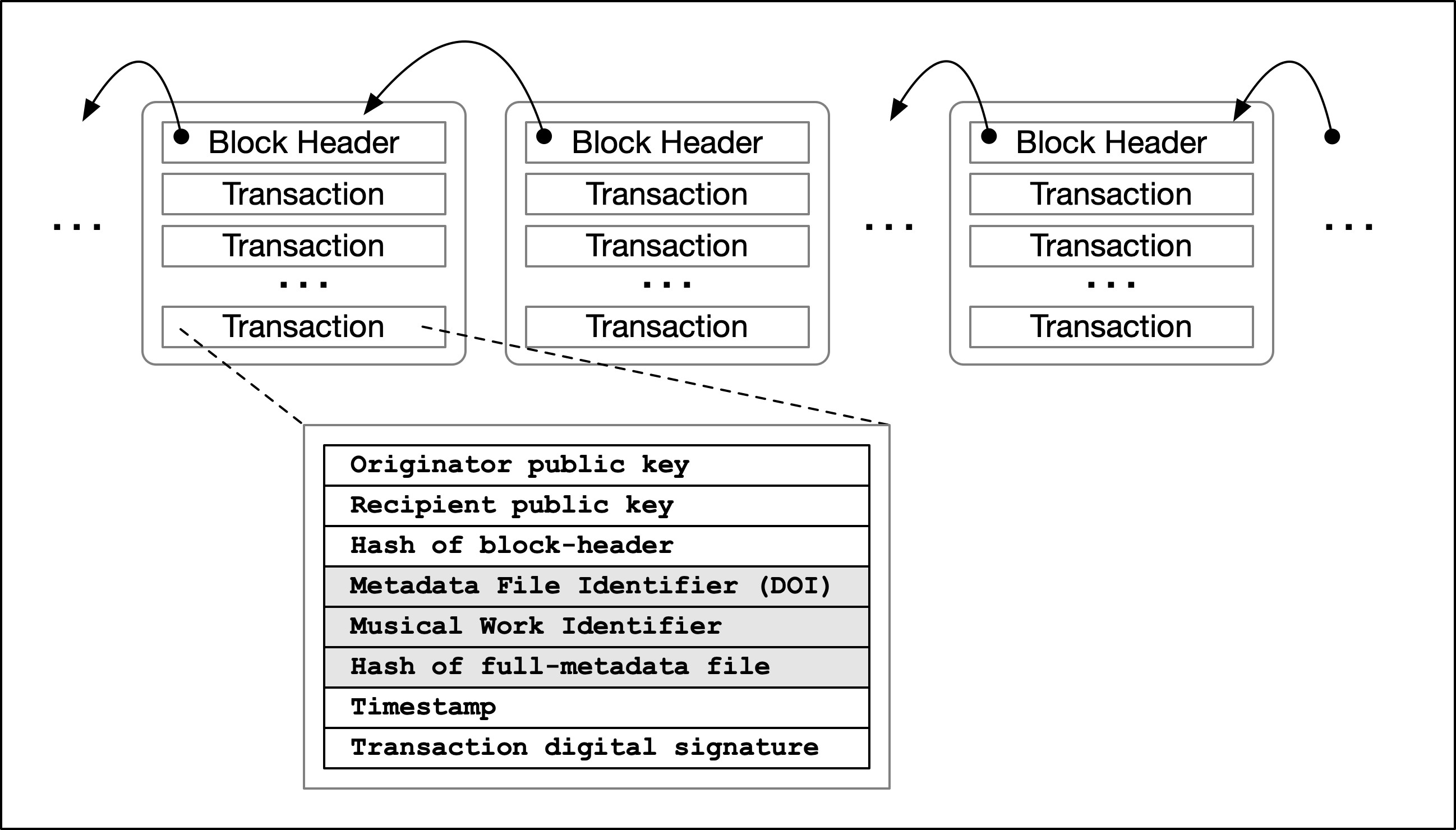 <p>Figure 8: Illustration of a transaction in a block containing registry-metadata (grey fields)</p>