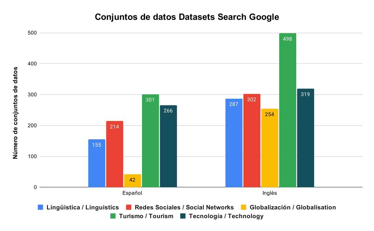 """Los datos como eje principal en el """"Estado del arte de la ciencia de datos en el idioma español y su aplicación en el campo de la Inteligencia Artificial"""""""