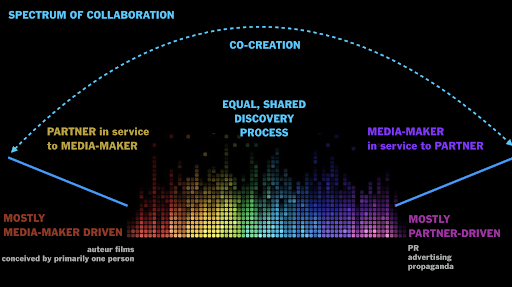 PART 1: 'WE ARE HERE': STARTING POINTS IN CO-CREATION