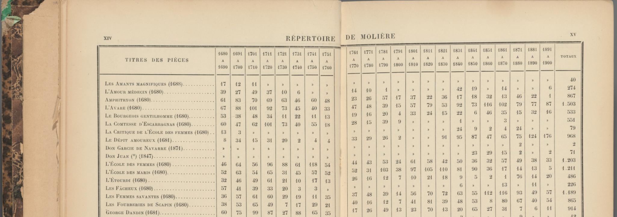 La Comédie-Française par les chiffres, 1752–2020