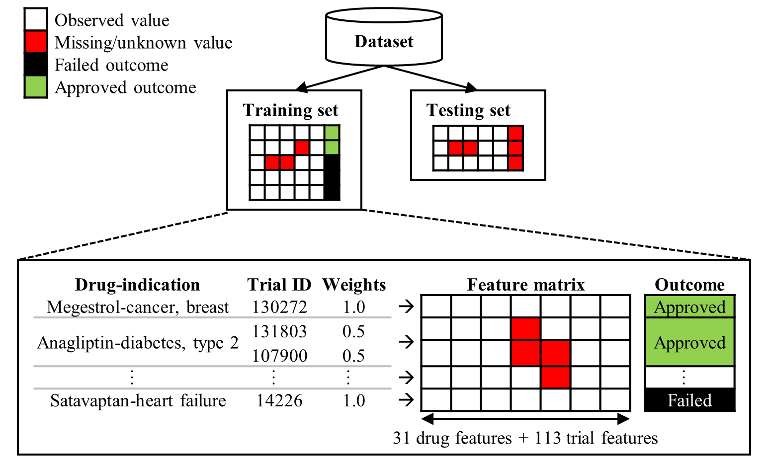 Machine Learning with Statistical Imputation for Predicting
