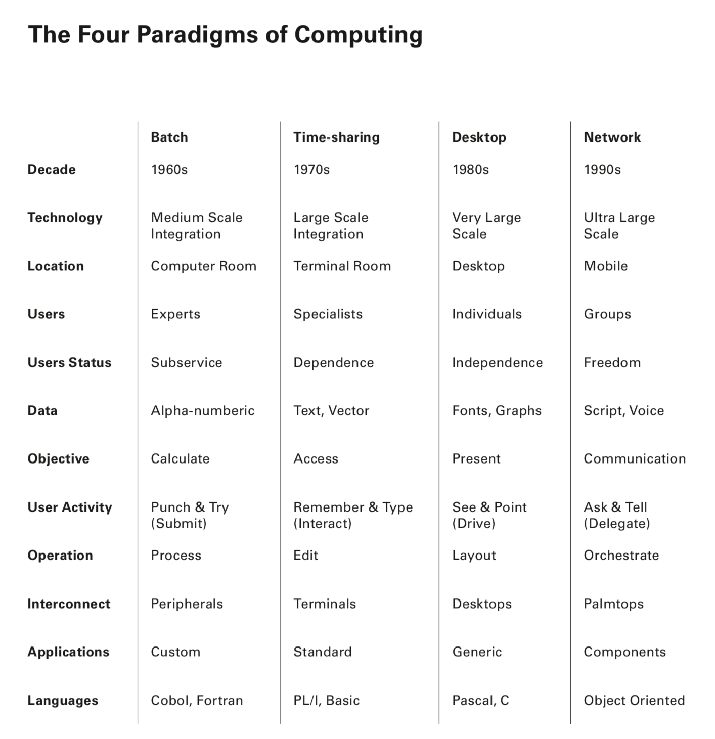 """Defining the Dimensions of the """"Space"""" of Computing"""