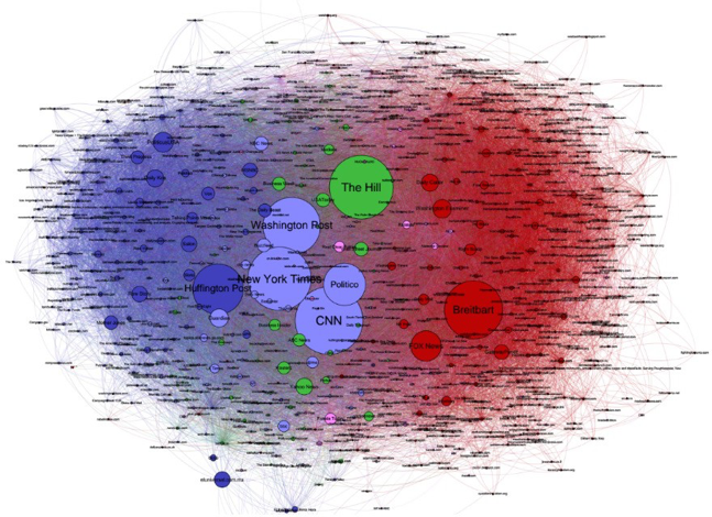 0e423d8abe2  p Figure 38  Media sources shared on Twitter during the election. Nodes