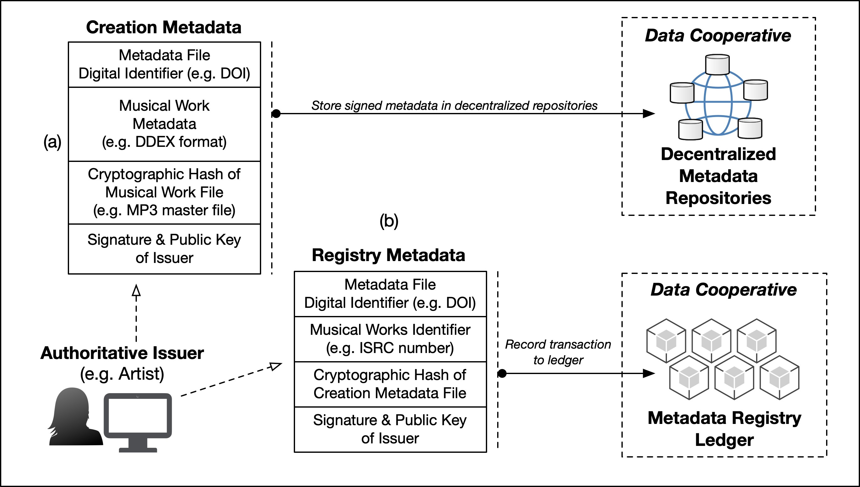 <p>Figure 3: The data cooperative distributed ledger for metadata management</p>